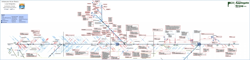 Arkansas River Basin Line Diagram